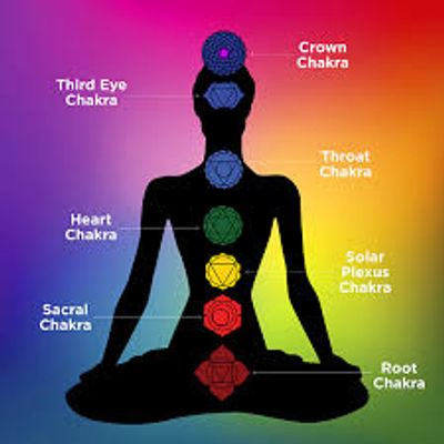 The 7 primary Chakra's and their associated colors.