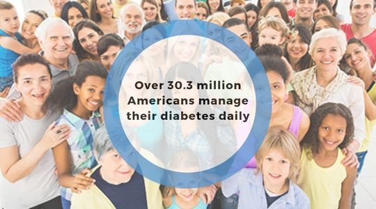 30.3 million Americans manage their diabetes
