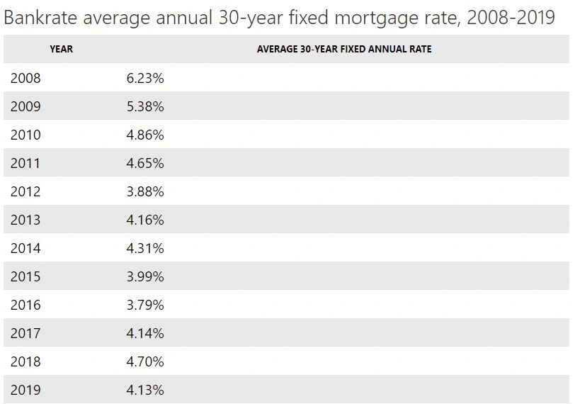Bankrate Average annual 30-year fixed Mortgage