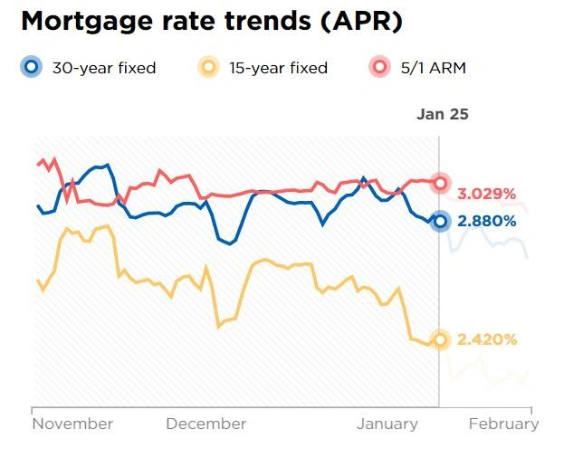 Mortgage Rate Trends APR