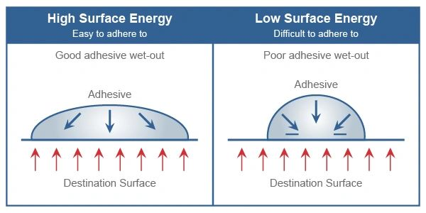 Low surface energy effects