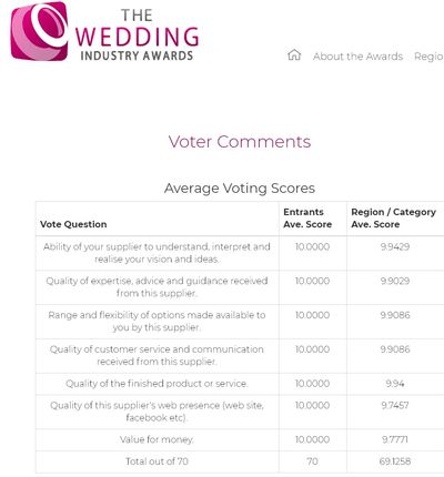 Full Marks Achieved from our couples who voted in the Wedding Industry Awards 2019 !
