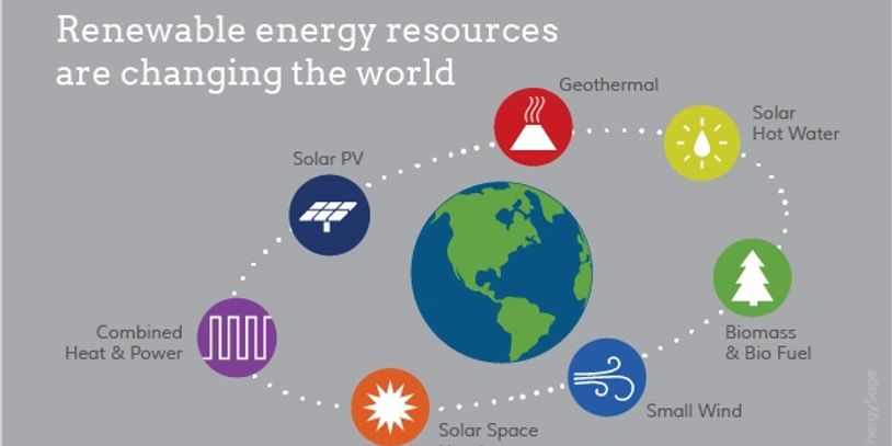 Renewable Energy resources, Energy Stakeholders of the Future