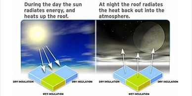The sun radiates energy on the roof  then at night, the roof radiates heat back into outer space.