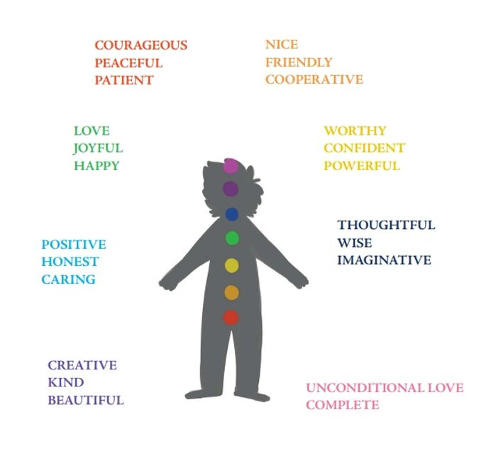 Image of chakras