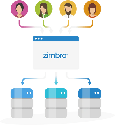 Zextras Suite Zimbra OSE Open Source Mail Hosting Collaboration Communication Email Mobile Provider