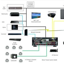 Home Theater Wiring Map