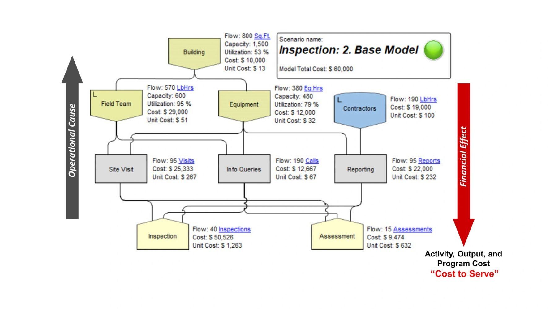 Collaborative Business Planning (CBP) model