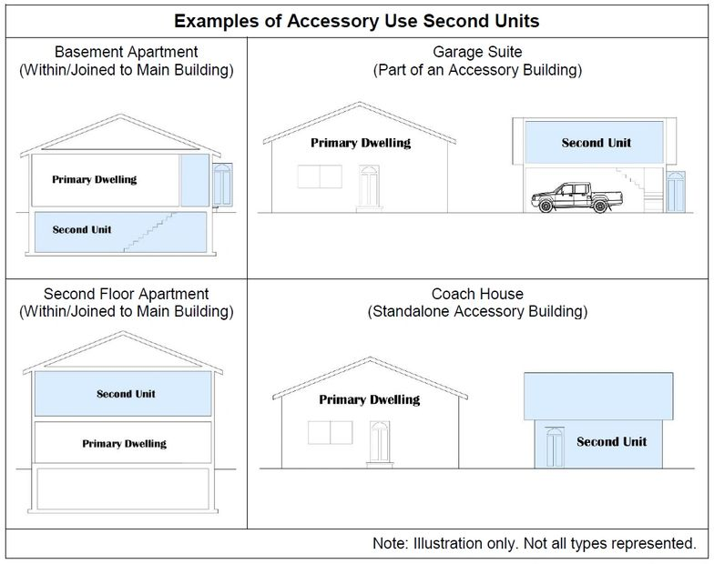 Examples of second units: basement apartment, second floor apartment, garage suite, coach house.