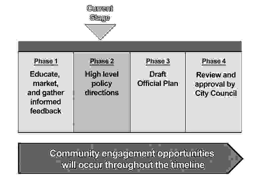 Project timeline for Shape the Sault - the City's New Official Plan project.