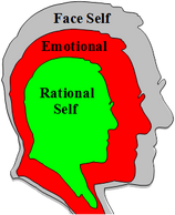 The Rational self we strive to be is shaped by Emotional needs that never mature and is masked by the Face we choose to present to the world