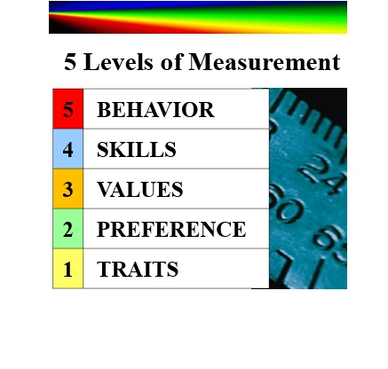 To effectively manage performance and talent you must be able to objectively MEASURE them