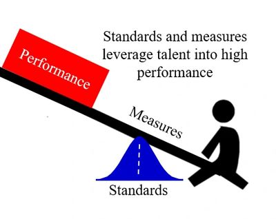 The best way to leverage talent into performance is to start with high-achievable standards and then objectively measure how well they are being met.