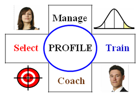 'High Performance Profiles' are science-based models of what distinguishes people who excel in a job. It is used to manage talent in all HR functions