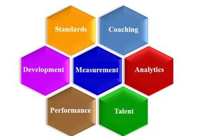 7 Core Components of Talent Engineering Technology