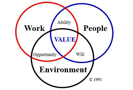 Understanding Work-People-Environment interactions is a core talent management competency