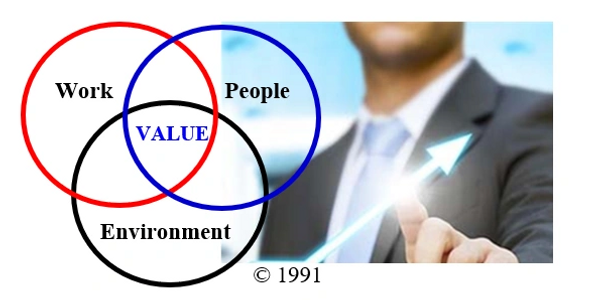 Value is created by causing and sustaining a successful interaction of Work-People-Environment