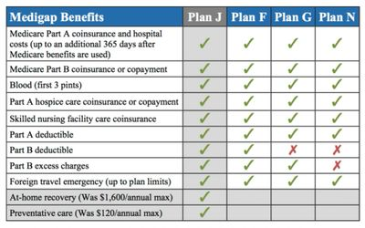 PLAN J AND PLAN F ARE EXACTLY THE SAME BUT YOU PROBABLY PAY $100+ MORE PER MONTH ON PLAN J