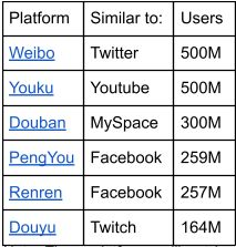 Note: These platforms will not be English (or any other language) friendly.