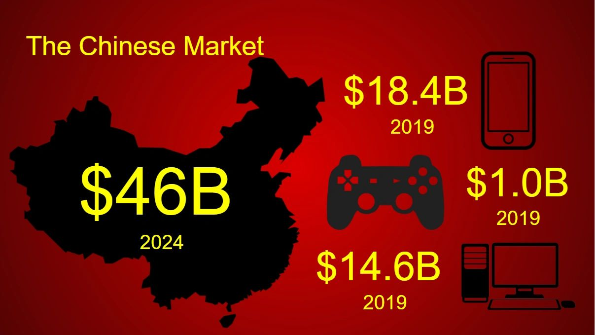 Size of Chinese Video Game Market
