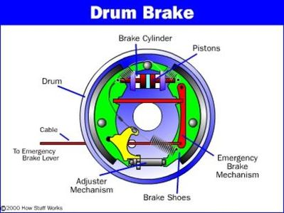 How Drum Brakes Work - Professional Auto Care brake repairs - Houston Car Brake Repair