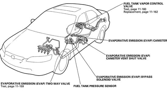 Diagram showing possible Emission Repairs for Auto Repair Houston, Check Engine Repairs can often require more than one auto component replacement.