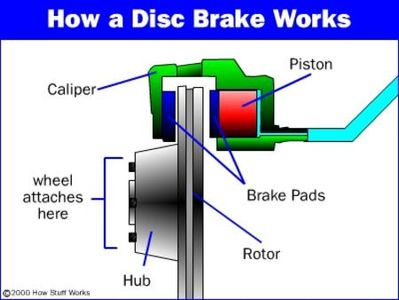 How Brake Disc Work - Professional Auto Care brake repairs - Houston Car Brake Repair