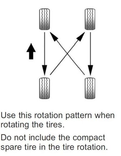 Example of rotation pattern provided by a manufacturer.