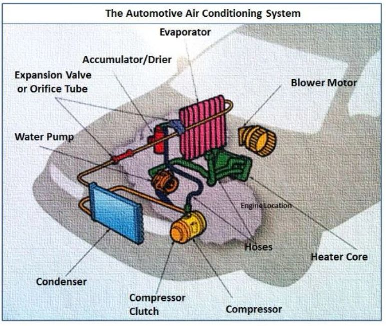 Vehicle Air Conditioning System Diagram