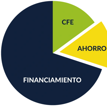 Financiamiento Paneles Solares