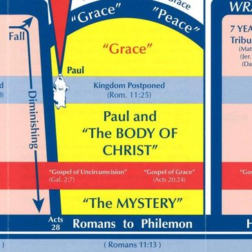 Acts 9 chart, the mystery, the Body of Christ, Grace