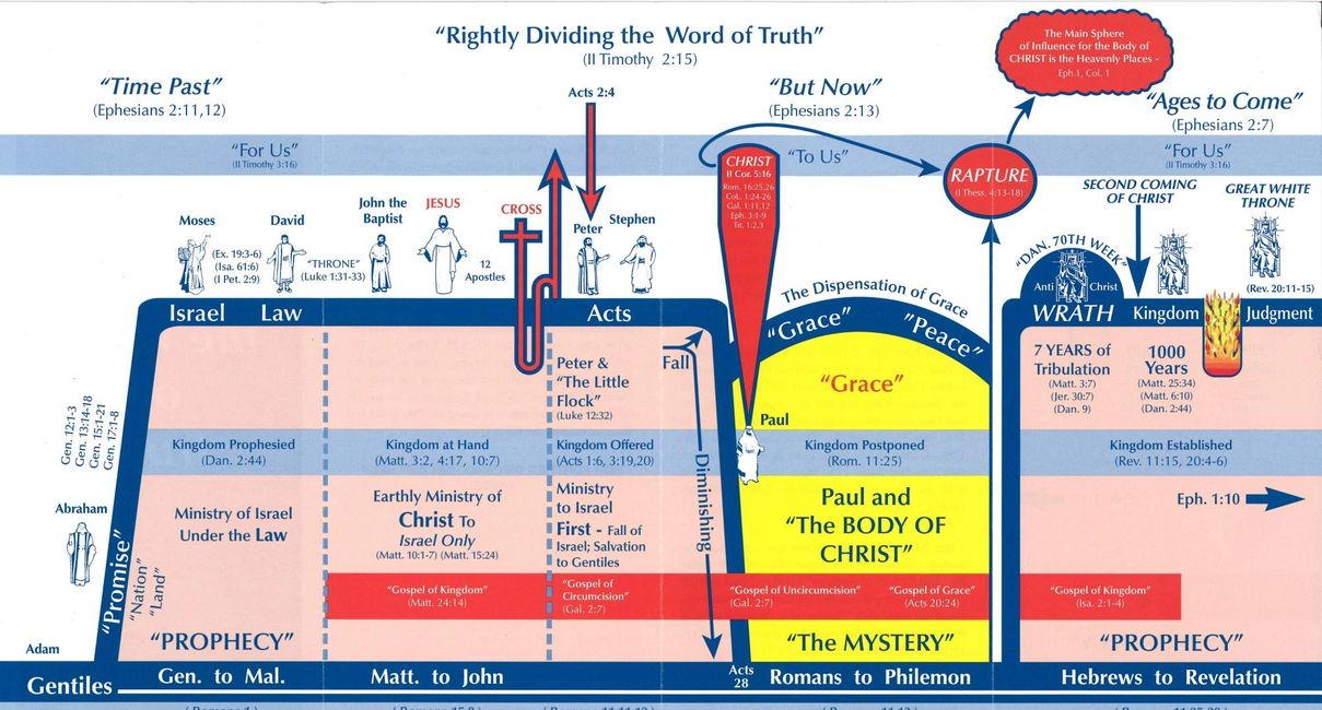 Rightly Dividing Timeline Chart, II Timothy 2:15