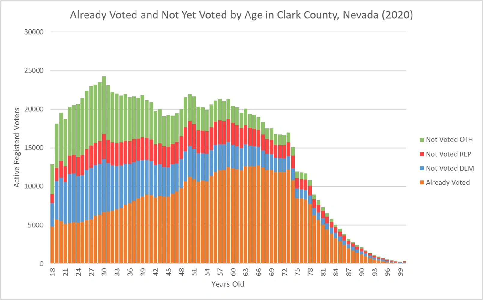 Early voting data showing age of voters, who has voted, and who has not voted by party.