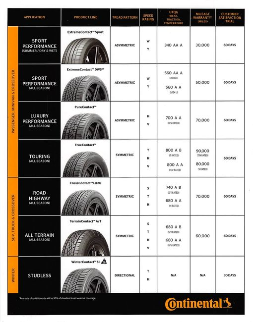 Continental Tire Line Up