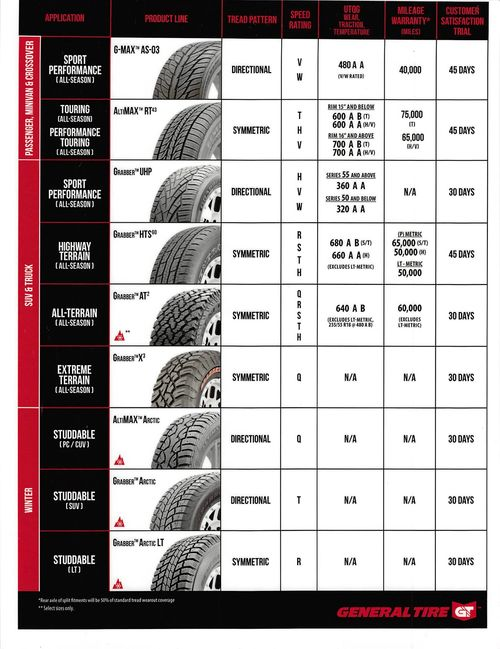 General Tire Line Up