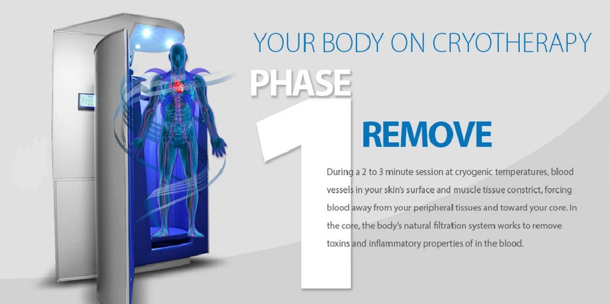 The process of Whole Body Cryotherapy