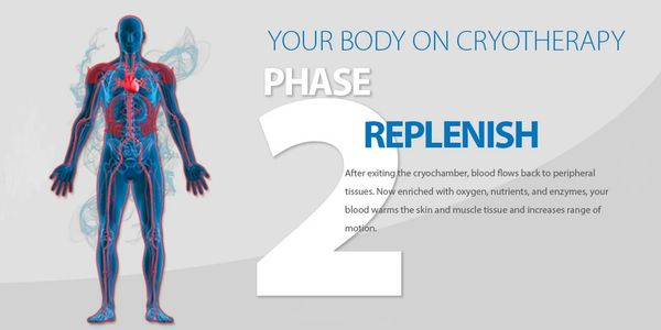 Phase two of whole body cryotherapy