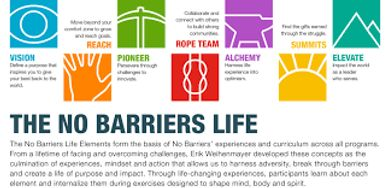 Looking for a challenge apply for a No Barriers expedition