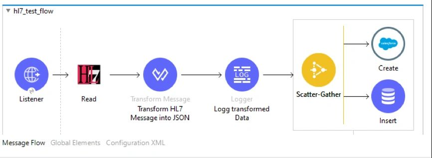 Integration of HL7 in Mule 3 9 and Mule 4