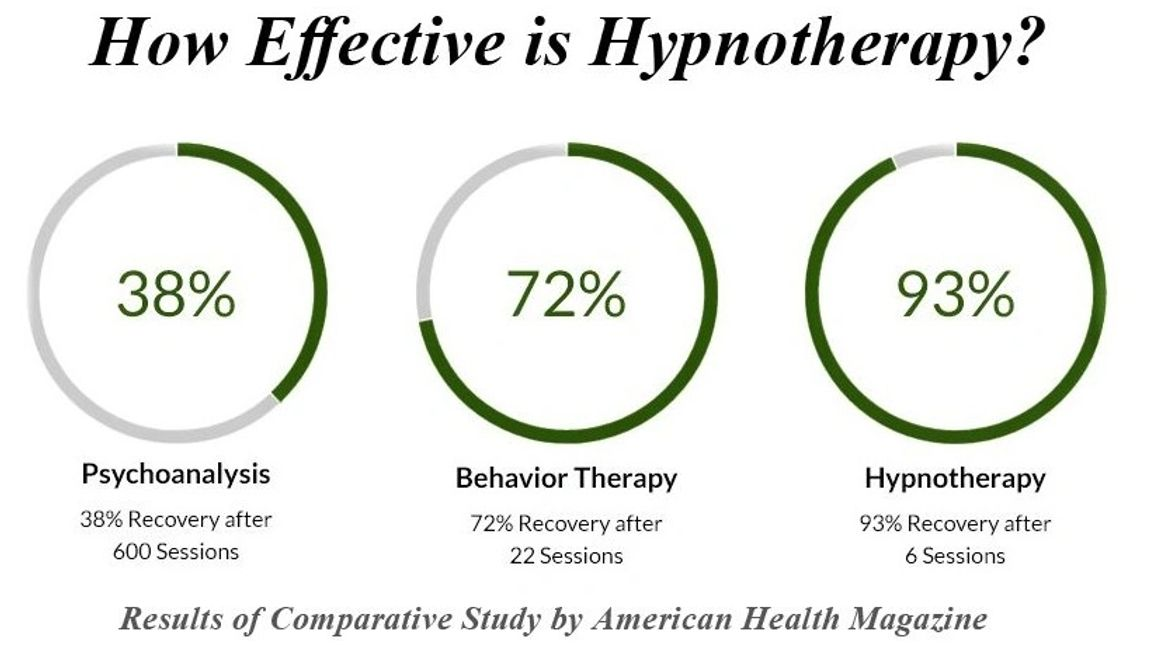 alternative medicine,alternative therapies,hypnotherapy,psychotherapists and psychologist