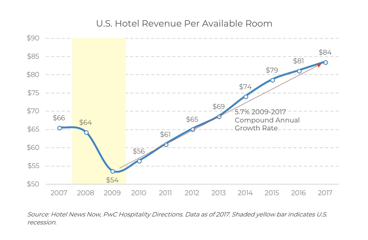 US Hotel Revenue Per Available Room