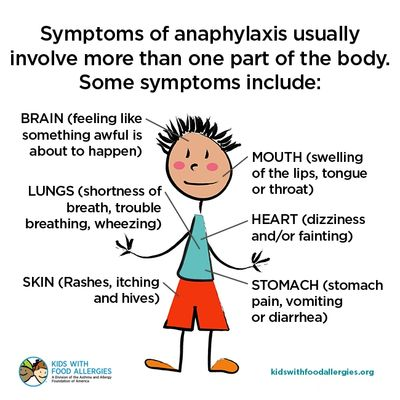 Symptoms of anaphylaxis usually involve more than one part of the body.