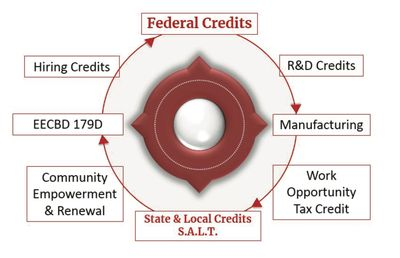 Local, state and federal tax credits and incentive programs
