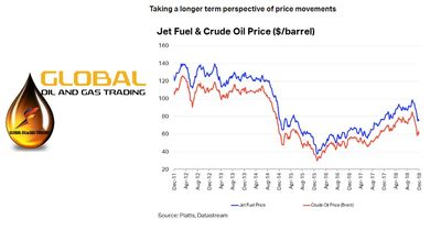 GLOBAL OIL AND GAS TRADING : JET FUEL AND CRUDE PRICE COMPARISION