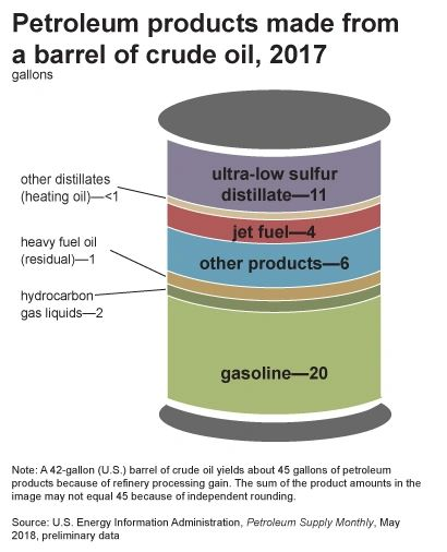 How Crude Oil Is Refined Into Petroleum Products