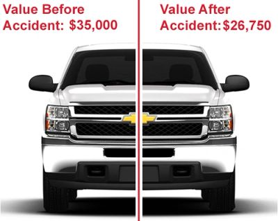 diminished value, claims, assessments, disputes, loss of value, car accident, auto accident
