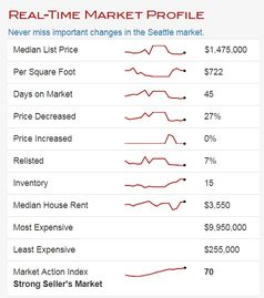 Real Time Market Trends Seattle