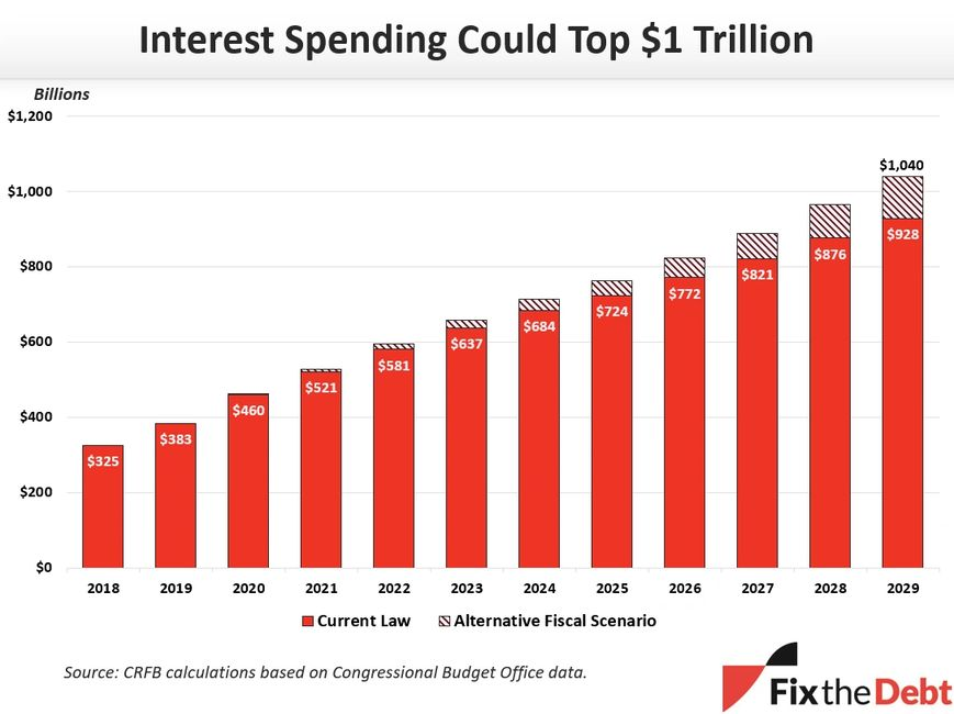 Chart: National debt interest spending could top $1 trillion.