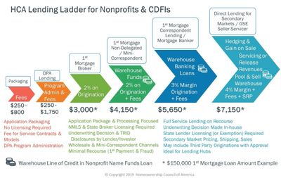 Lending Ladder Infographic that shows how nonprofits can engage in mortgage lending with earnings, l