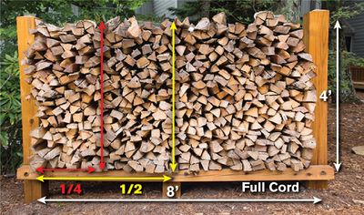 A cord is a well-stacked pile of firewood measuring 8 feet wide, 4 feet tall, and 4 feet deep.